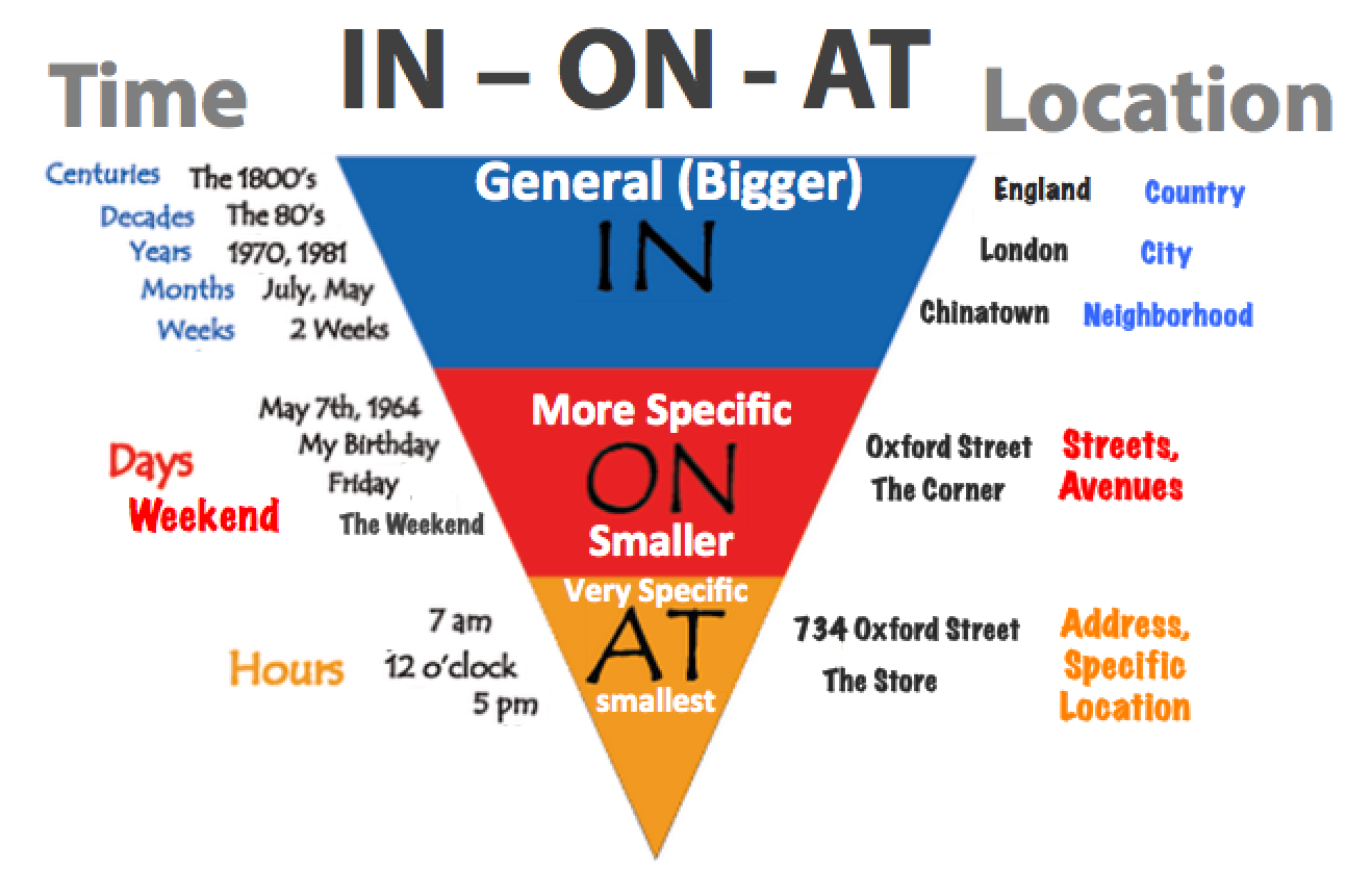 prepositions time and location IELTS